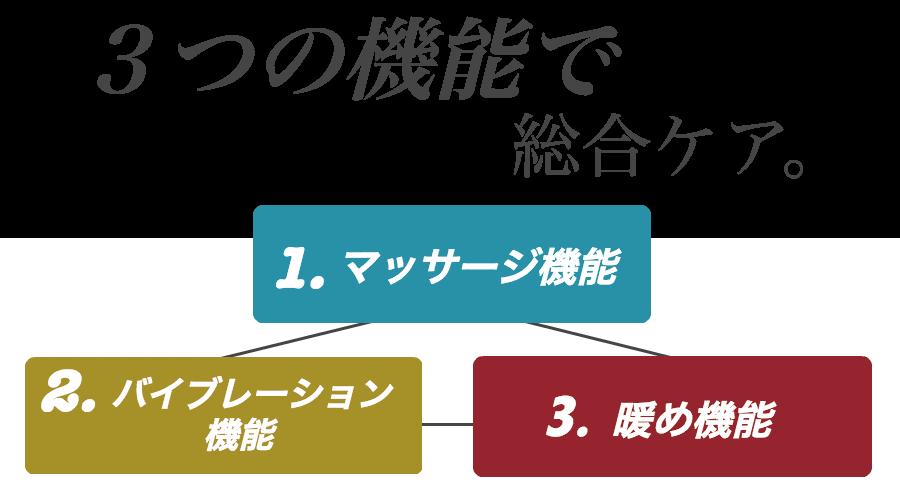 3つの付属機能
